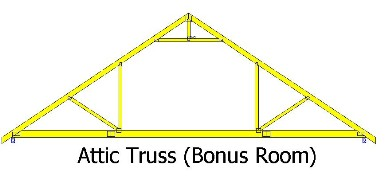 Small home lenand 39 s cabin near houston anyone else for Bonus room truss design